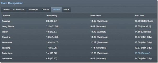 Team comparison in FM 2012