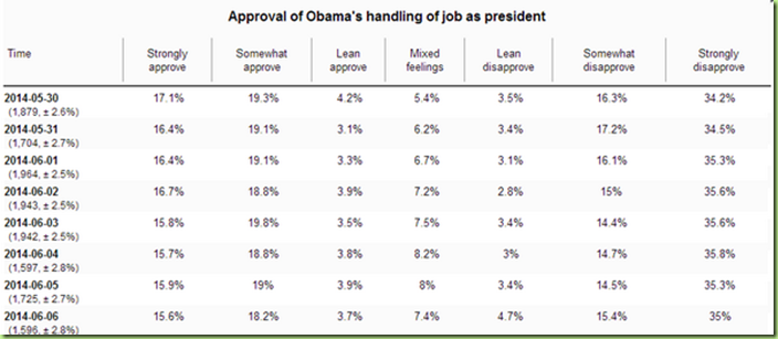 obama approval rating june 2014