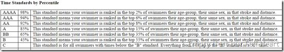 Swim Times