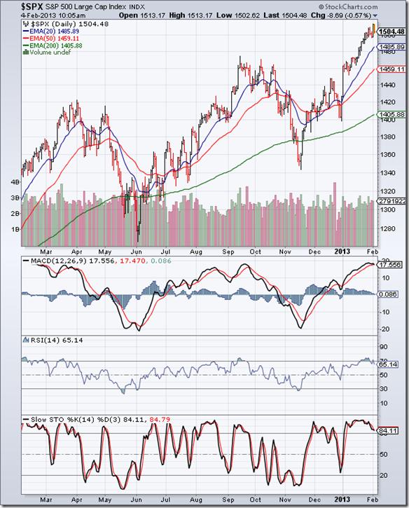 S&P 500_Feb0113