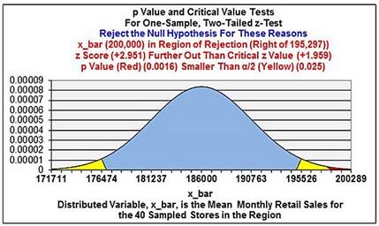 normal distribution, statistics, excel, excel 2013,excel 2010,hypothesis test,z test, t test