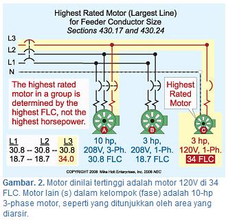 Gambar.2. Motor dinilai tertinggi adalah motor 120V di 34 FLC. Motor lain dalam kelompok (fase) adalah 10-hp 3-phase motor, seperti yang ditunjukkan oleh area yang diarsir. [Ari Sulistiono]