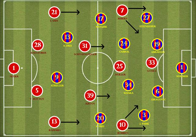 Bayern x Basel