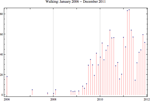 Walking 2011 12