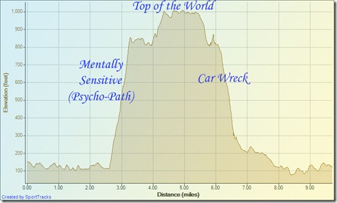 My Activities Mentally Sensitive 11-14-2011, Elevation - Distance