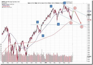 s&p500_outlook_22-06-2011