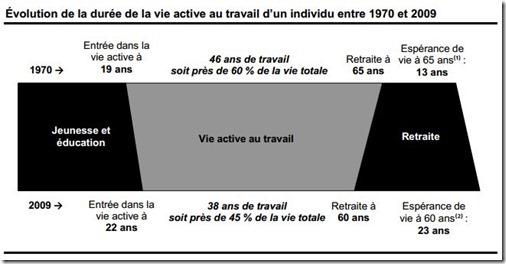 Évolution de la durée de la vie active au travail d'un individu entre 1970 et 2009