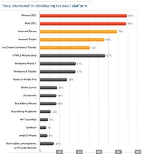 Developers preferences - mobile development