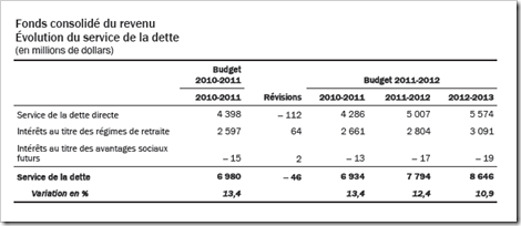 Québec - Service de la dette - 2011-2012