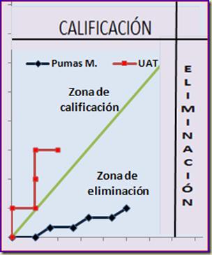 UAT - Pumas M