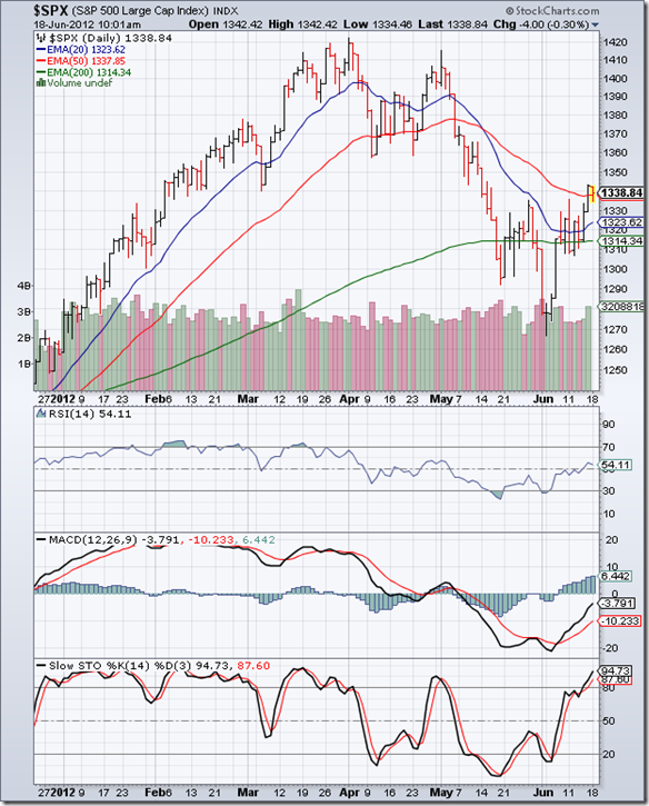 S&P 500_Jun1512