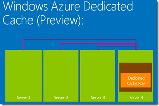 AzureCachingPreview_Dedicated