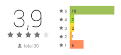 Google Play Rate