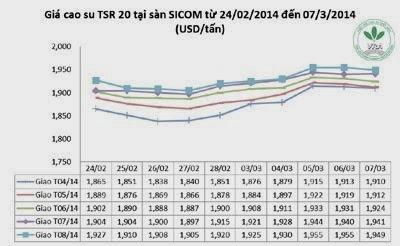 Giá cao su thiên nhiên trong tuần từ ngày 03.3 đến 07.3.2014
