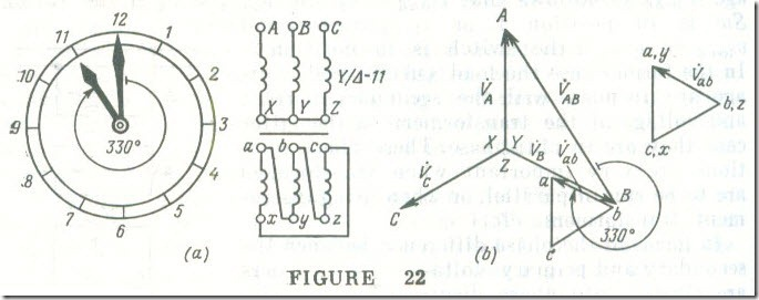 Phase Displacement (Reference Phasor) Groups 2