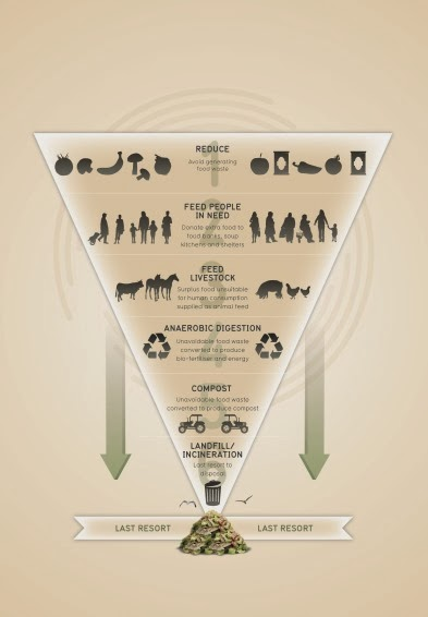 food heirachy info graphic_AW