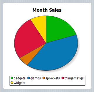 Pie chart for any mobile device created using Altova MobileTogether