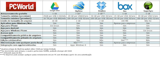 Comparativo Google Drive Skydrive Dropbox