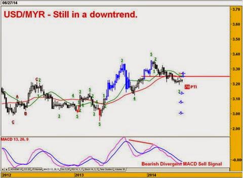 usdmyr_weekly_chart