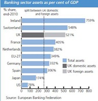 Bank assets vs gdp