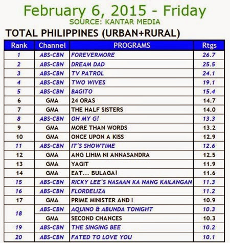 Kantar Media National TV Ratings - Feb 6, 2015 (Fri)