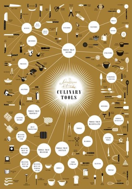 El gourmet urbano infograf a los utensilios que todo for Utensilios para cocineros