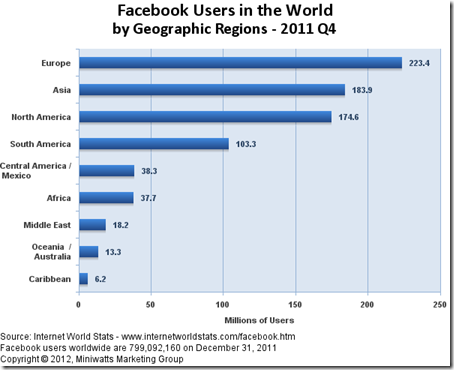 facebook_users_by_continent