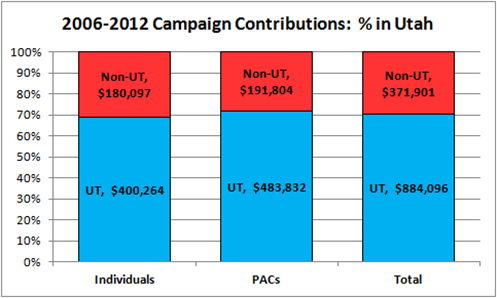 2006-2012 Campaign Contributions for Jason Chaffetz:  % in Utah
