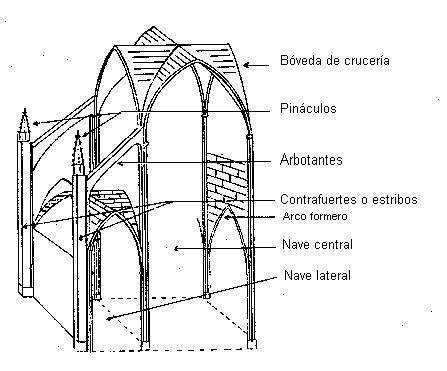 Arquitectura gotica en europa for Arquitectura gotica partes