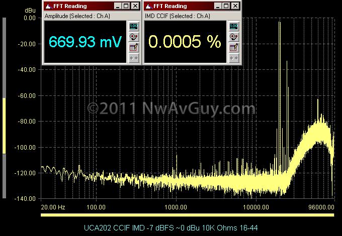 UCA202 CCIF IMD -7 dBFS ~0 dBu 10K Ohms 16-44