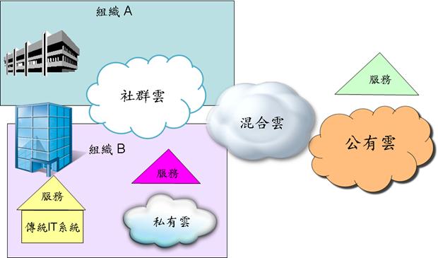 cloudcomputing_deploytype