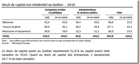 Stock de capital non résidentiel au Québec – 2010