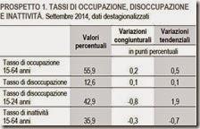 Tassi di occupazione, disoccupazione e inattività. Settembre 2014
