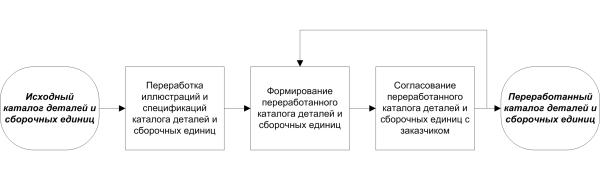 Схемы процессов_1