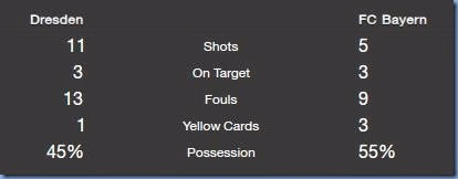 Match stats vs Bayern