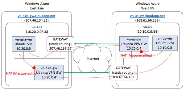 network-design02