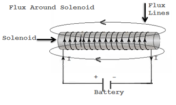 Flux around solenoid