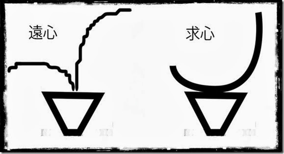 生花_遠心_求心