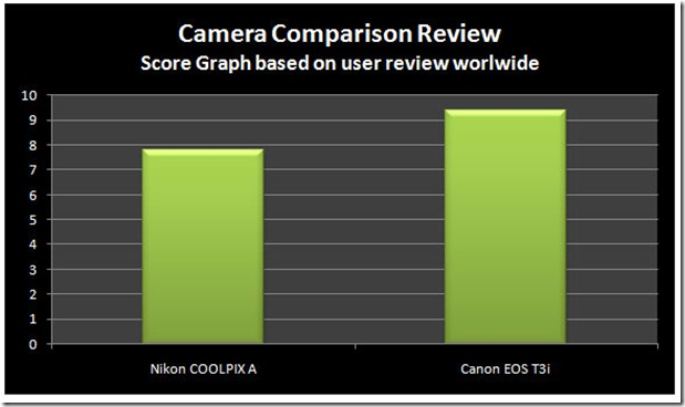 User-Nikon-A-vs-Canon-T3