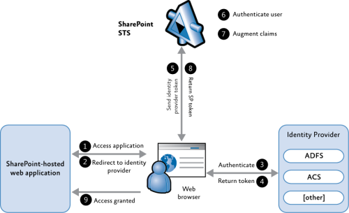 Claims Authentication Steps for Browser and Secure Token Service