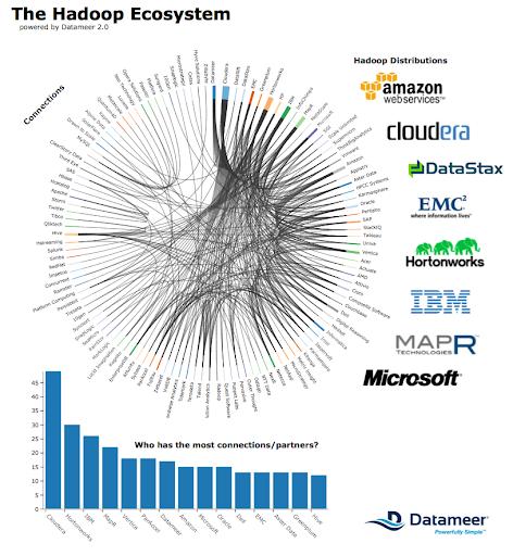 Hadoop-Ecosystem-Infographic1