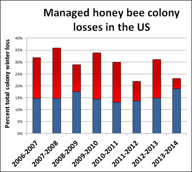 Summary of the total overwinter colony loss (October 1 – April 1) of managed honey bee colonies in the US across the 8 annual national surveys (red bars), 2006-2014. The acceptable range (blue bars) is the average percentage of acceptable loss declared by the survey participants in each of the 8 years of the survey. Graphic: Bee Informed Partnership