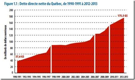 L'endettement public du Québec - 1