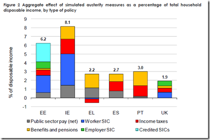 Six EU countries - austerity mesures - 2