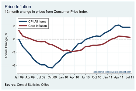 Core Inflation July 2011