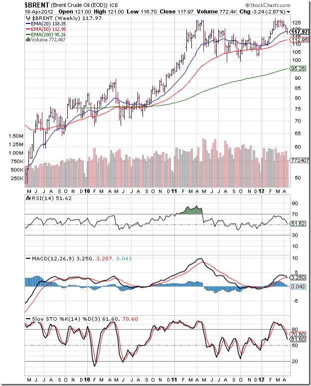 BrentCrude_Apr1812