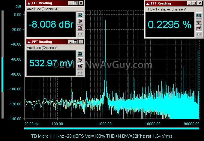 TB Micro II 1 Khz -20 dBFS Vol=100% THD N BW=22Khz ref 1.34 Vrms