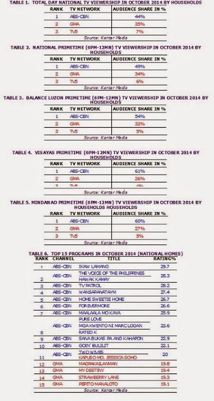 October-2014-TV-ratings