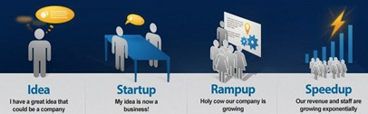 StartupAmerica