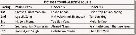 GroupBwinnersRSC2014